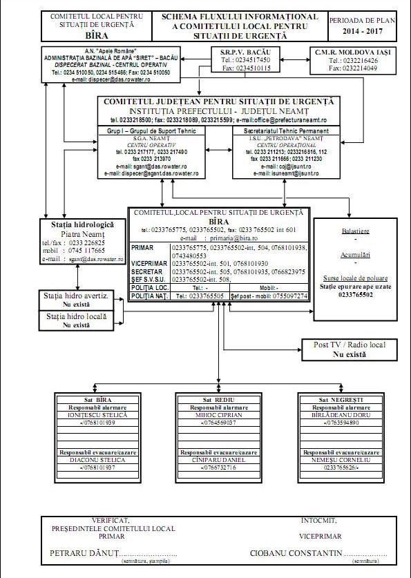 schema flux informational